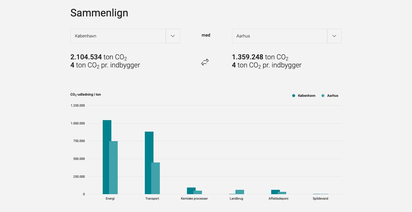 Energi- og CO₂-regnskabet - Sammenligning