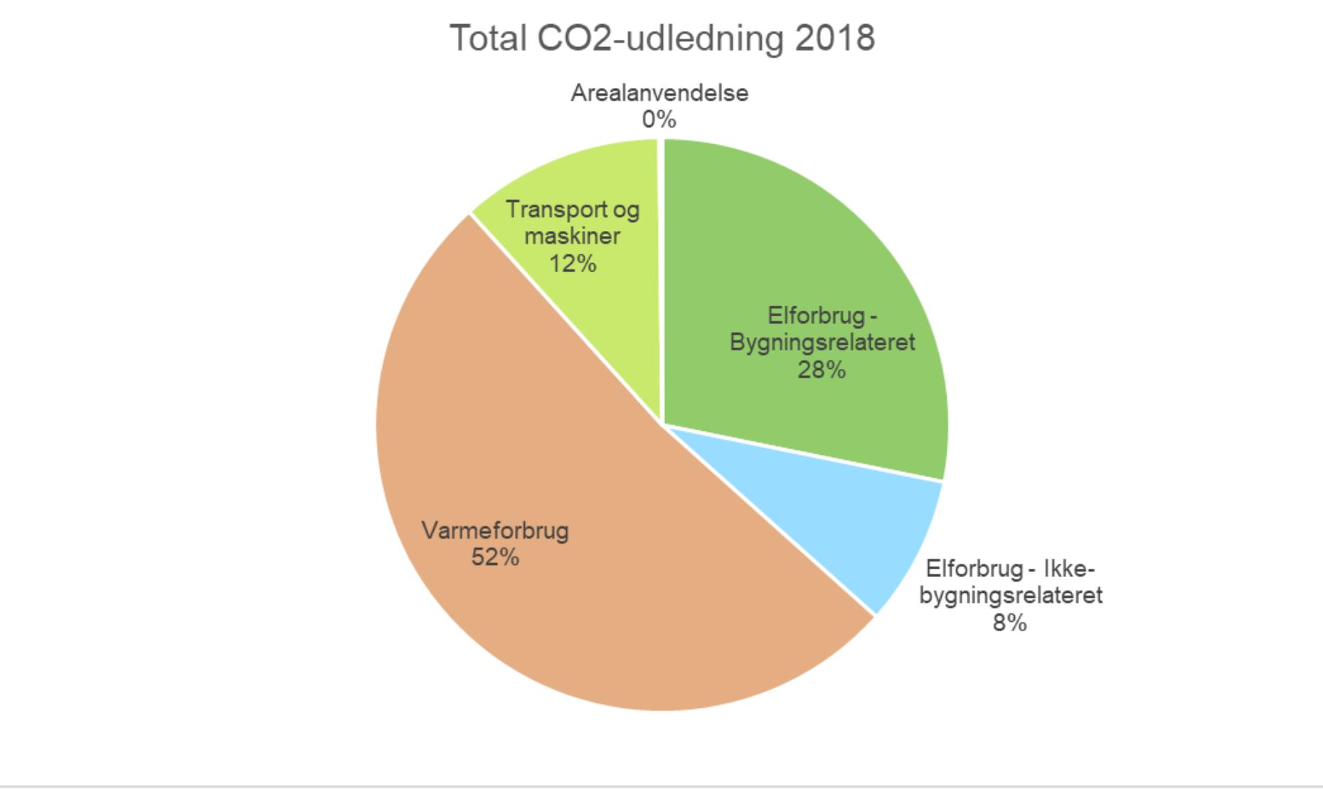 CO2-regnskab klima viegand maagøe